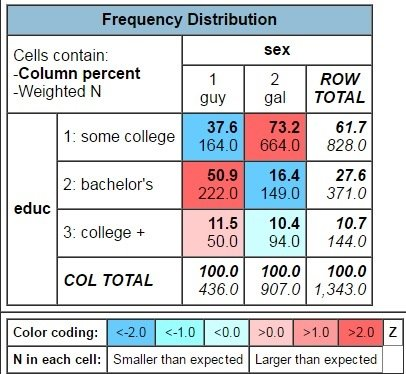 ACS results for single Mainers with some college