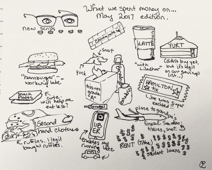 things we spent money on in one month a sketch